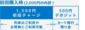 SMART ICOCA(スマート イコカ)初回購入代金