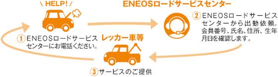 ENEOSロードサービス