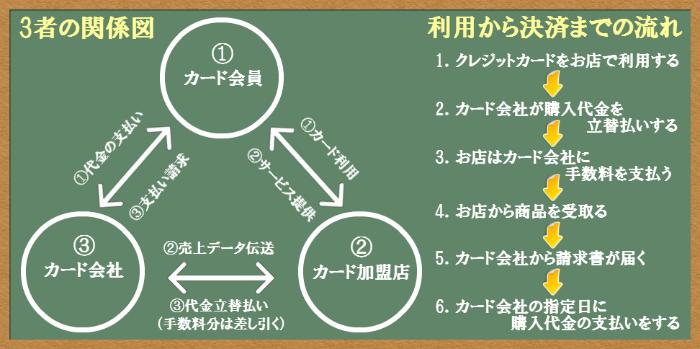 3者の関係図