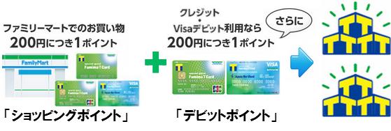 ファミマTカード(Visaデビット付キャッシュカード)のポイント