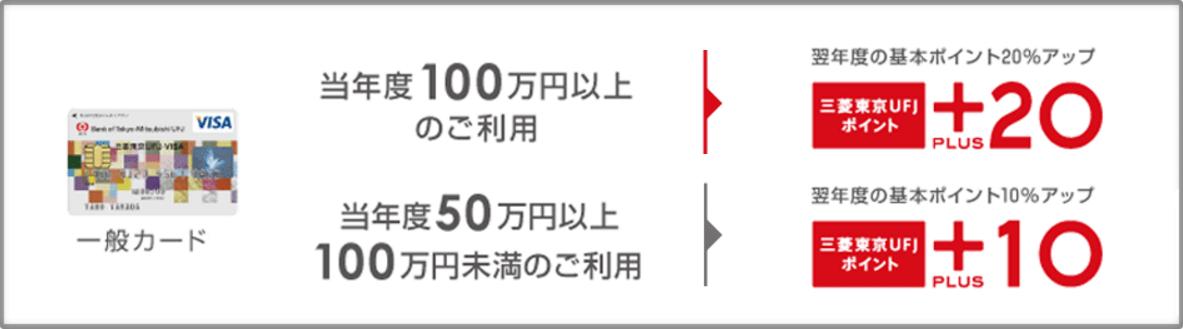 三菱東京UFJポイントPLUS