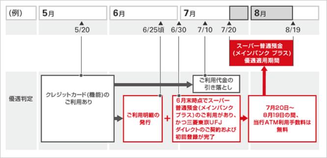 ATM手数料無料期間(三菱東京UFJ-VISA)