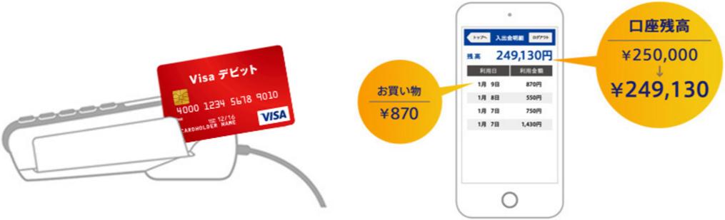 Visaデビット使い方