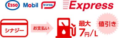 シナジーNICOSカードのガソリン値引き特典