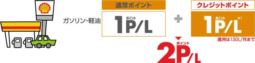 昭和シェルSSでの給油はポイント2倍!