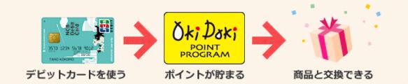 NCBデビット-JCB「Oki Dokiポイント」