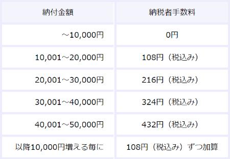 東京都武蔵野市の固定資産税
