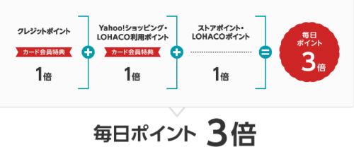 「Yahoo!ショッピング」と「LOHACO」での買い物は毎日ポイント3倍