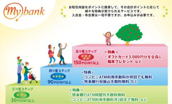 熊本銀行マイバンク