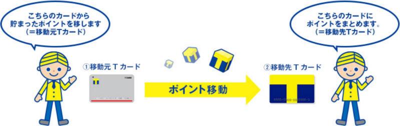 保存版!Yahoo! JAPANカードにTポイントをまとめる手順をわかりやすく解説!2枚持ちの方は必見です