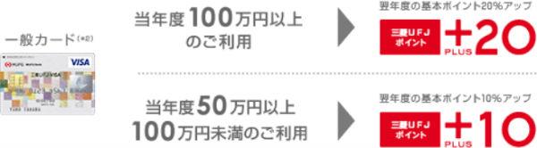 「三菱UFJポイントPLUS」で貯める!