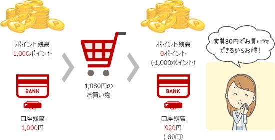 楽天スーパーポイントデビット支払い(全額)