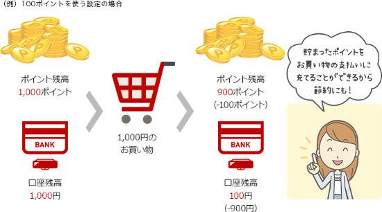 楽天スーパーポイントデビット支払い(一部)