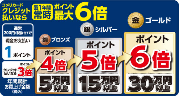 コメリカード3.0%還元